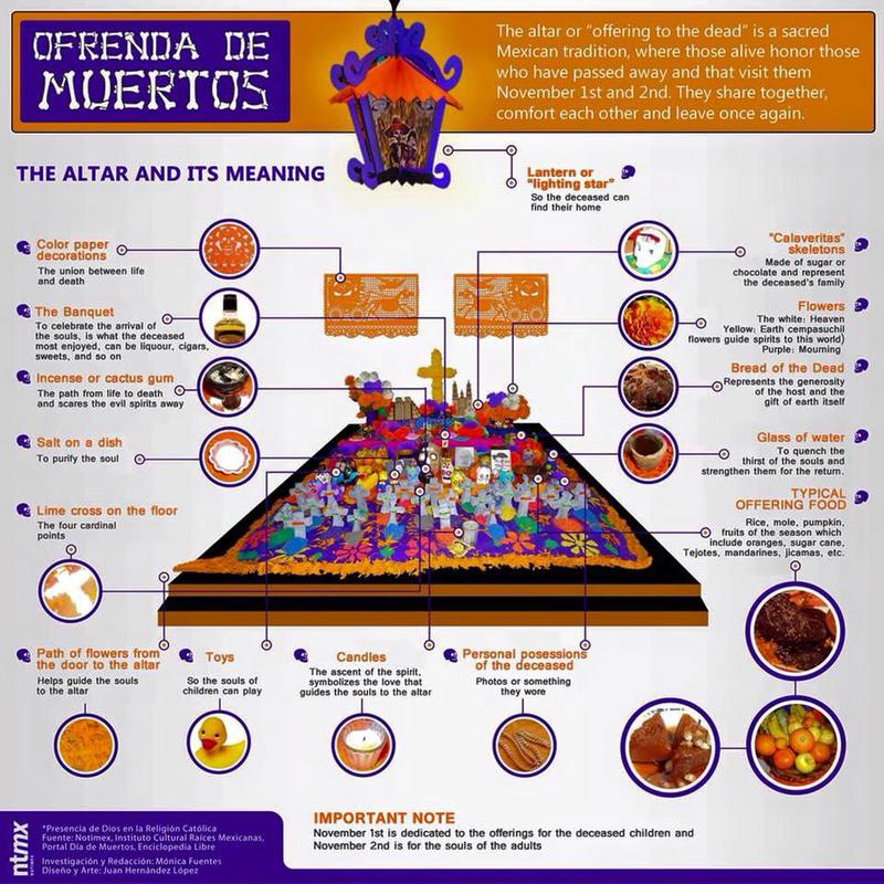 A graphical explanation of all that is needed for the proper alter offering to the dead